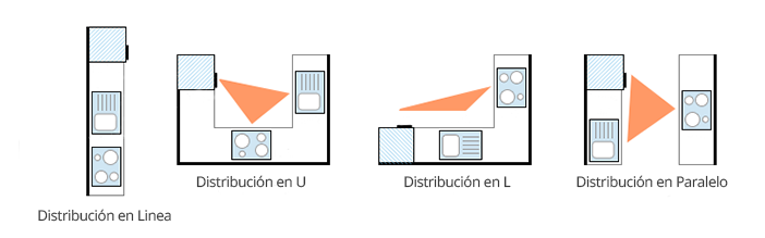 Distribución de muebles de cocina Soluciones de muebles para cocinas reducidas